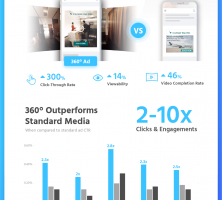 Performance Marketing with 360° Ads