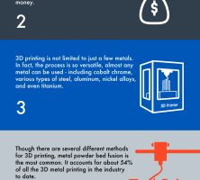 3D Metal Printing Facts Not to Be Missed!