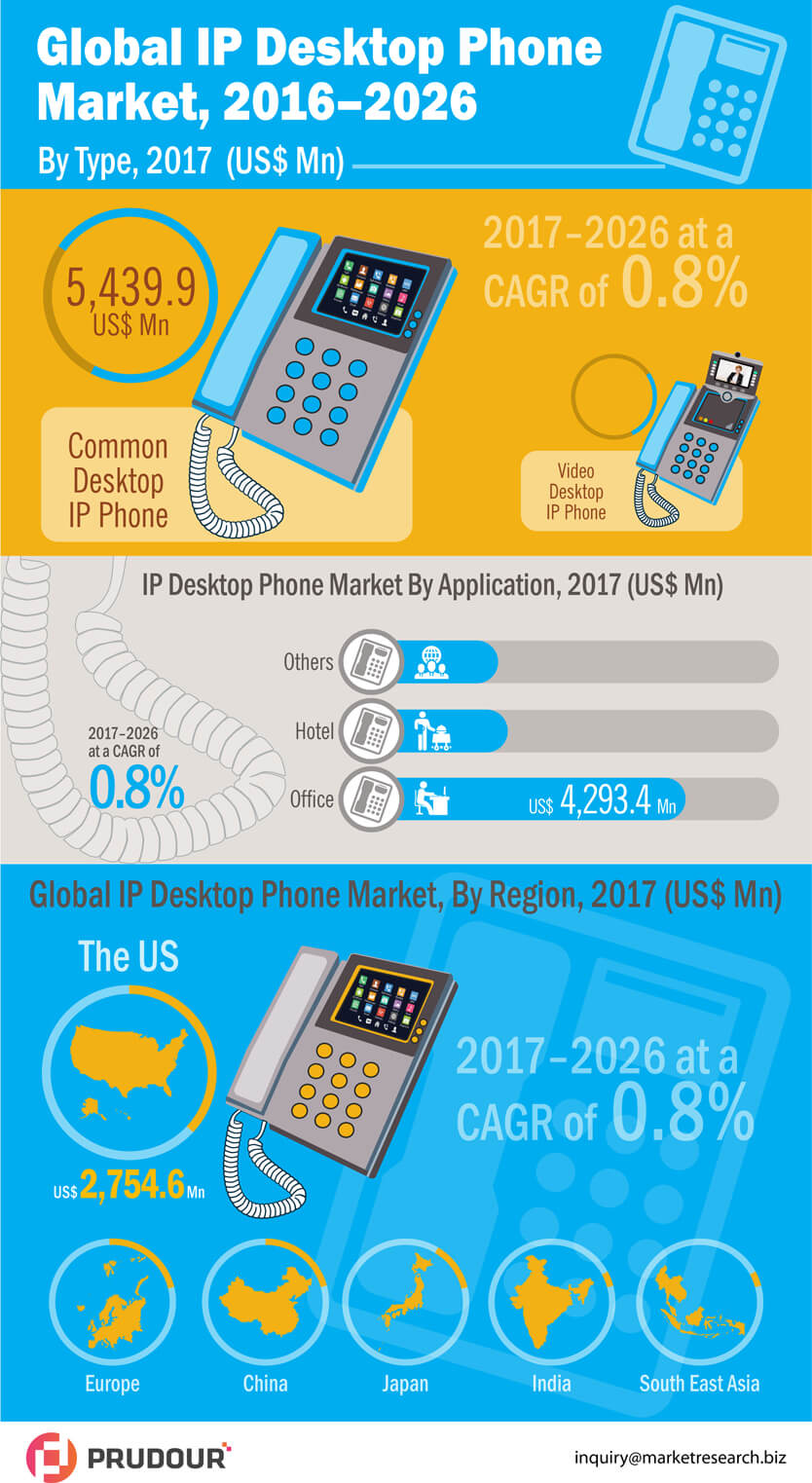 Worldwide Desktop IP Phone Market is projected to reach US$ 27,585.3 Mn in 2026