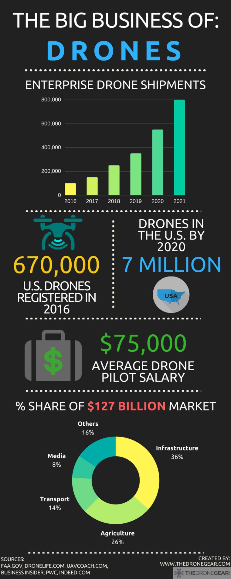 The Big Business of Drones