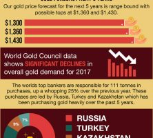 Gold_Outlook-infographic