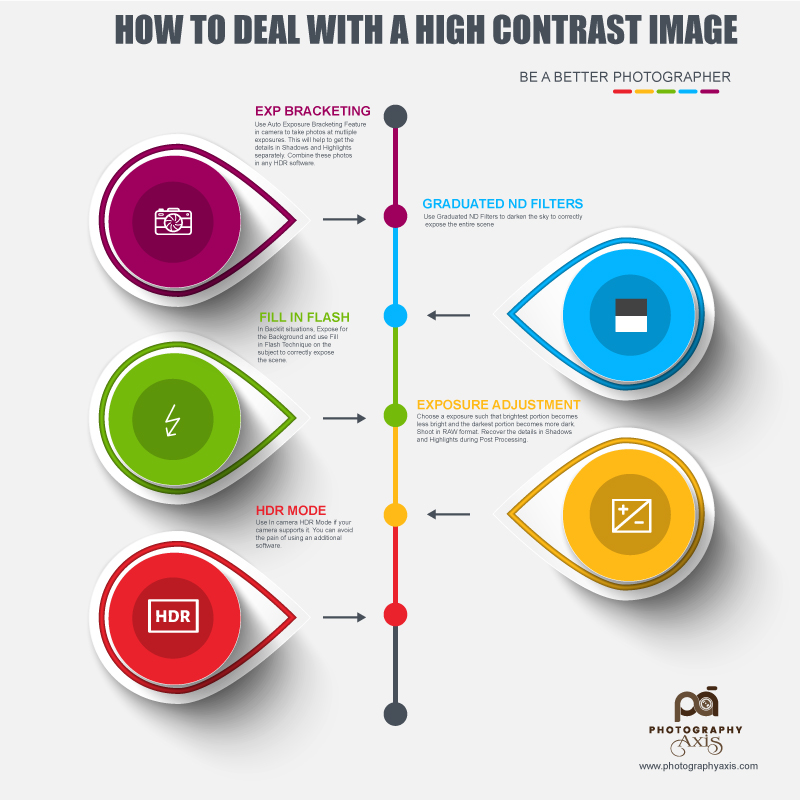 INFOGRAPHIC_HIGH-CONTRAST_IMAGE-SITUATION