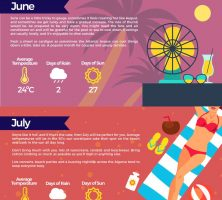 Infographic-what-to-wear-in-the-Algarve-English