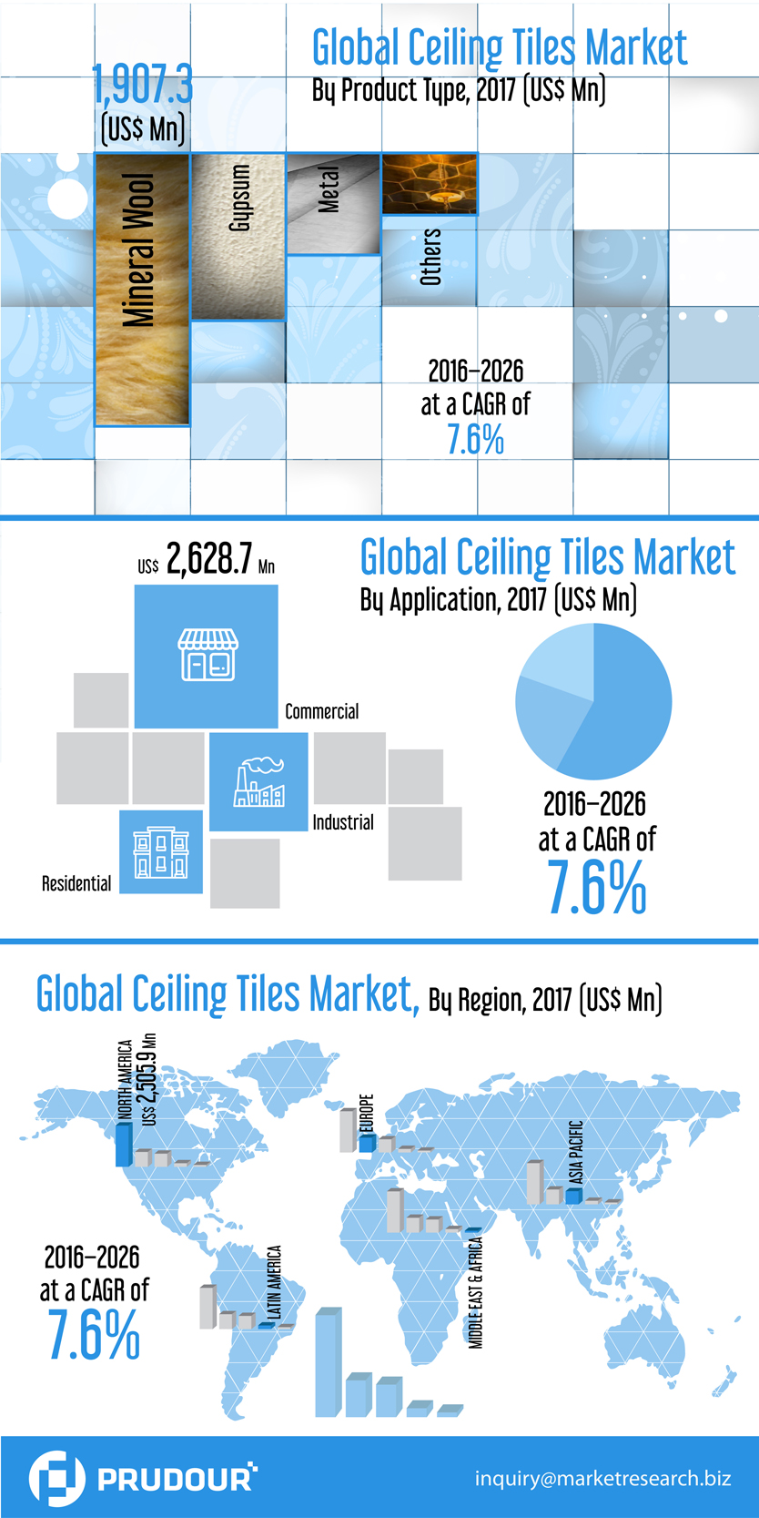 To register CAGR Of 7%: Global Ceiling Tiles Market about to hit CAGR of 7% from 2017 to 2026