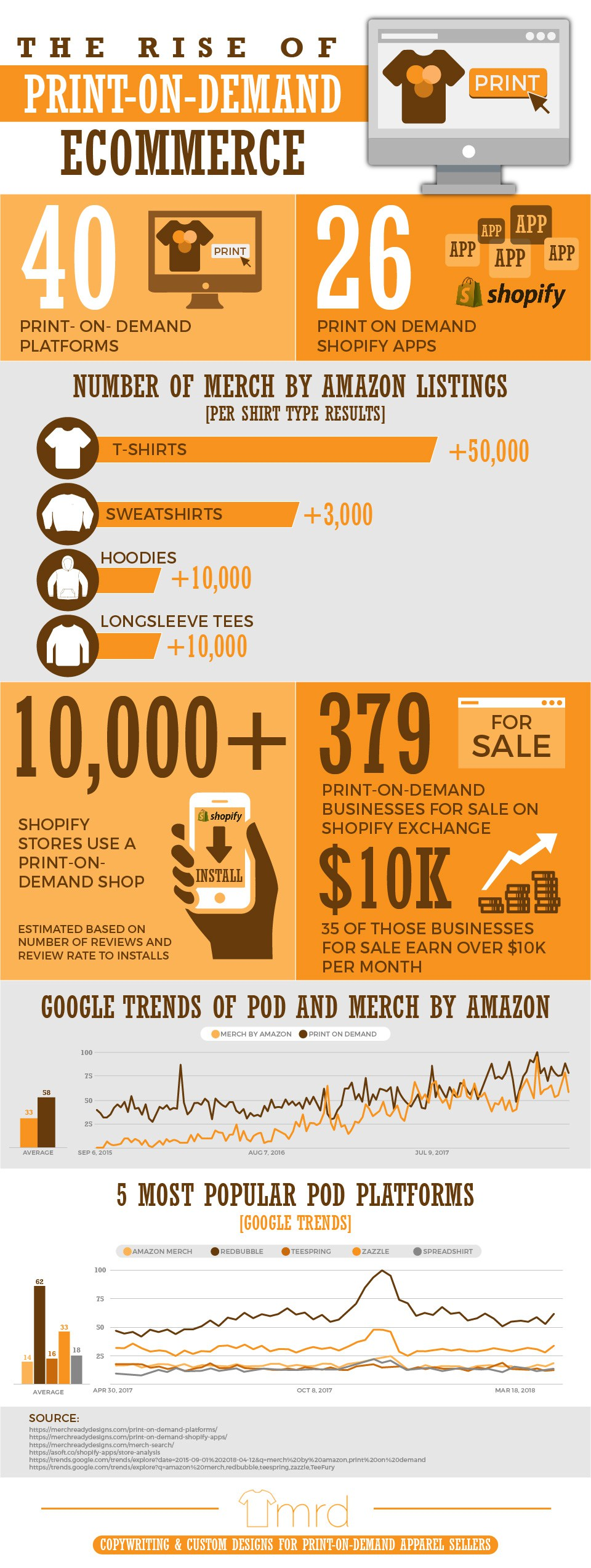 Rise-of-POD-Ecommerce-Print-on-Demand-Infographic
