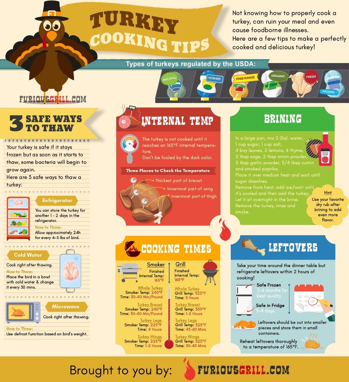 Turkey-Smoking-Tips-Infographic-galleryr