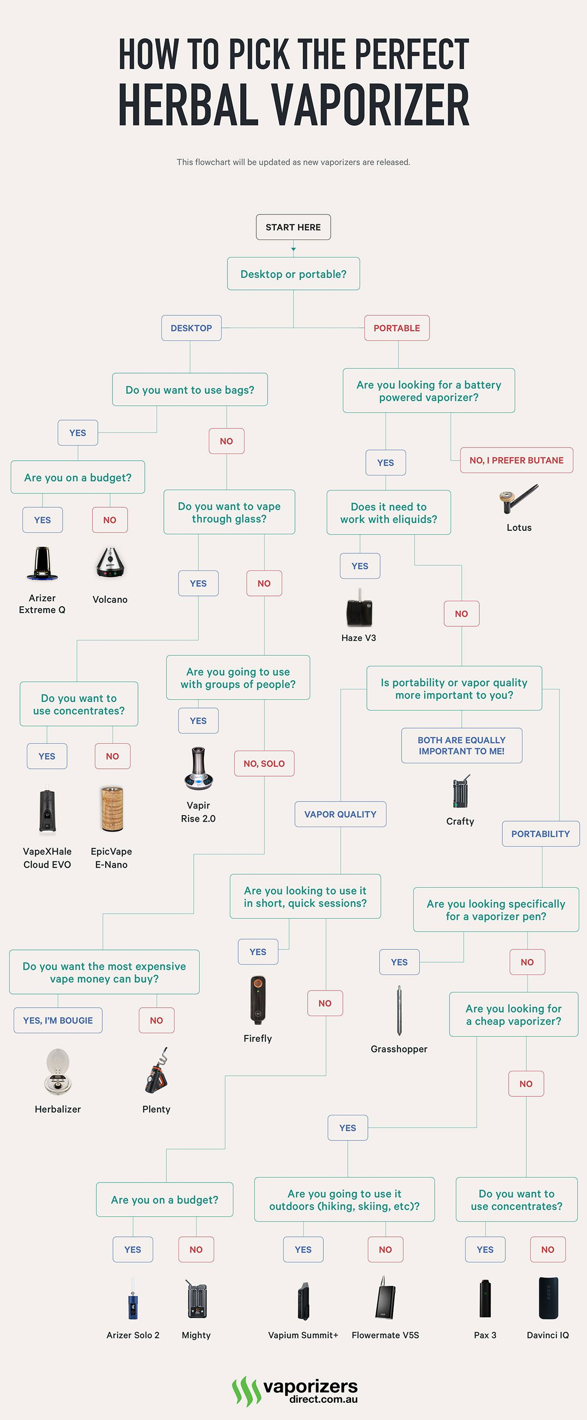 Vaporizer Buying Guide (Flowchart)