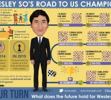Wesley_So_US_Champion_Infographic