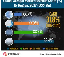 aerogel-market-infographic-resized