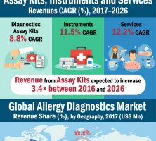 allergy-diagnostics-market-infographic-resized