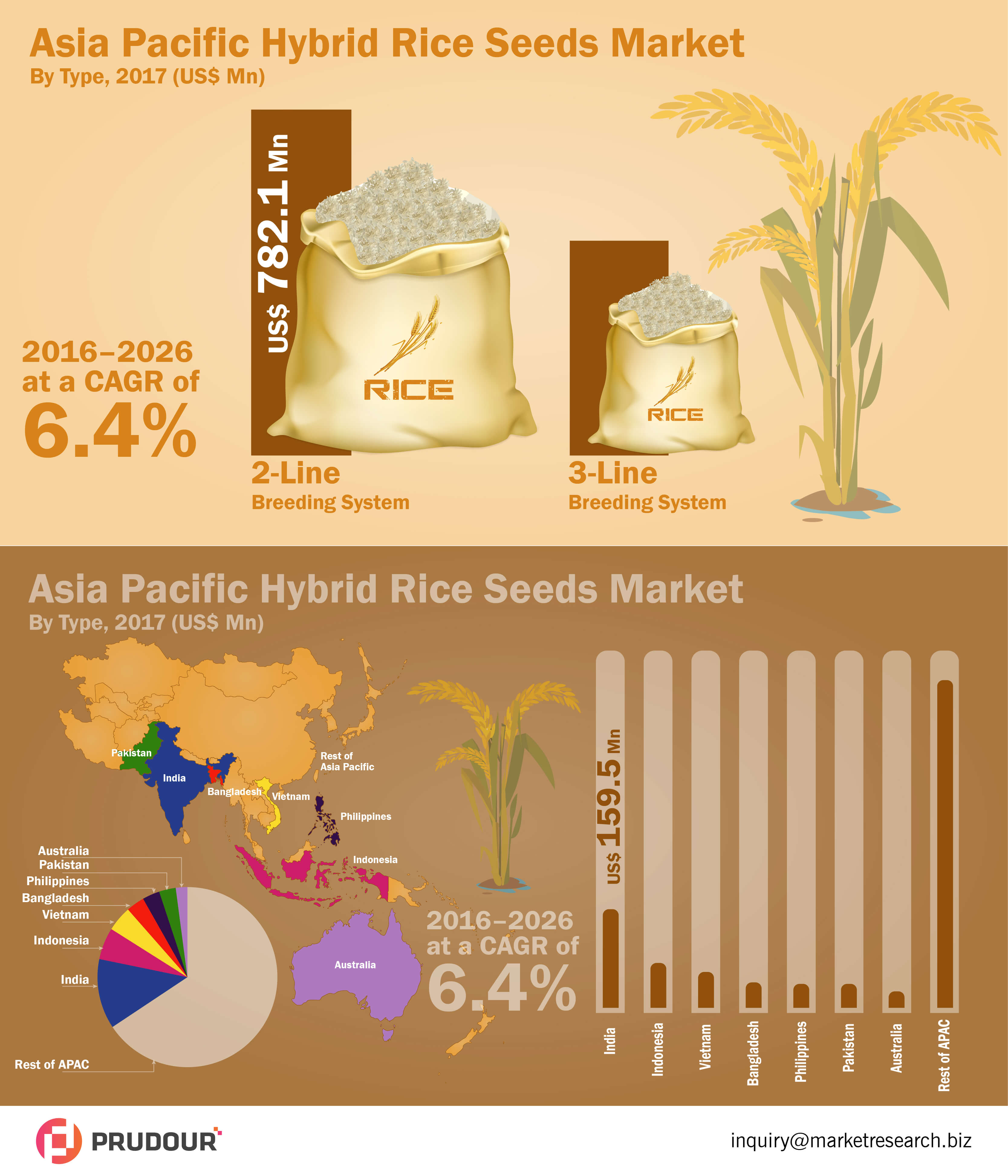 asia-pacific-hybrid-rice-seed-market-infographic