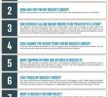 Boscov's Infographic Order Coupon Cause FAQ (C.C. FAQ)