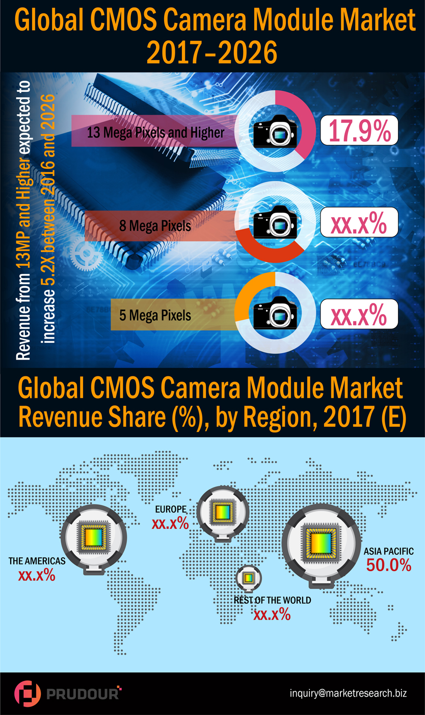 cmos-camera-module-market-infographic-plaza - resized