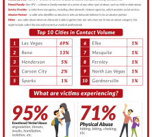 domestic-violence-nevada-infographic-50