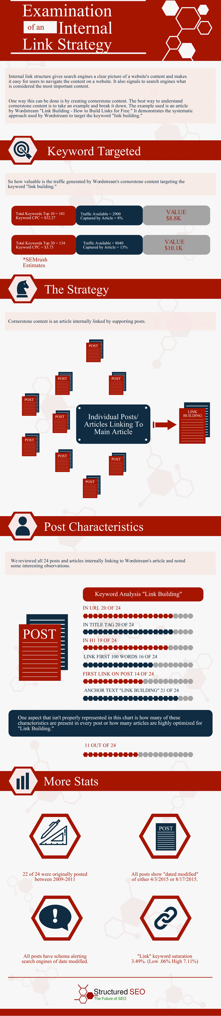examination-of-an-internal-link-strategy-infographic