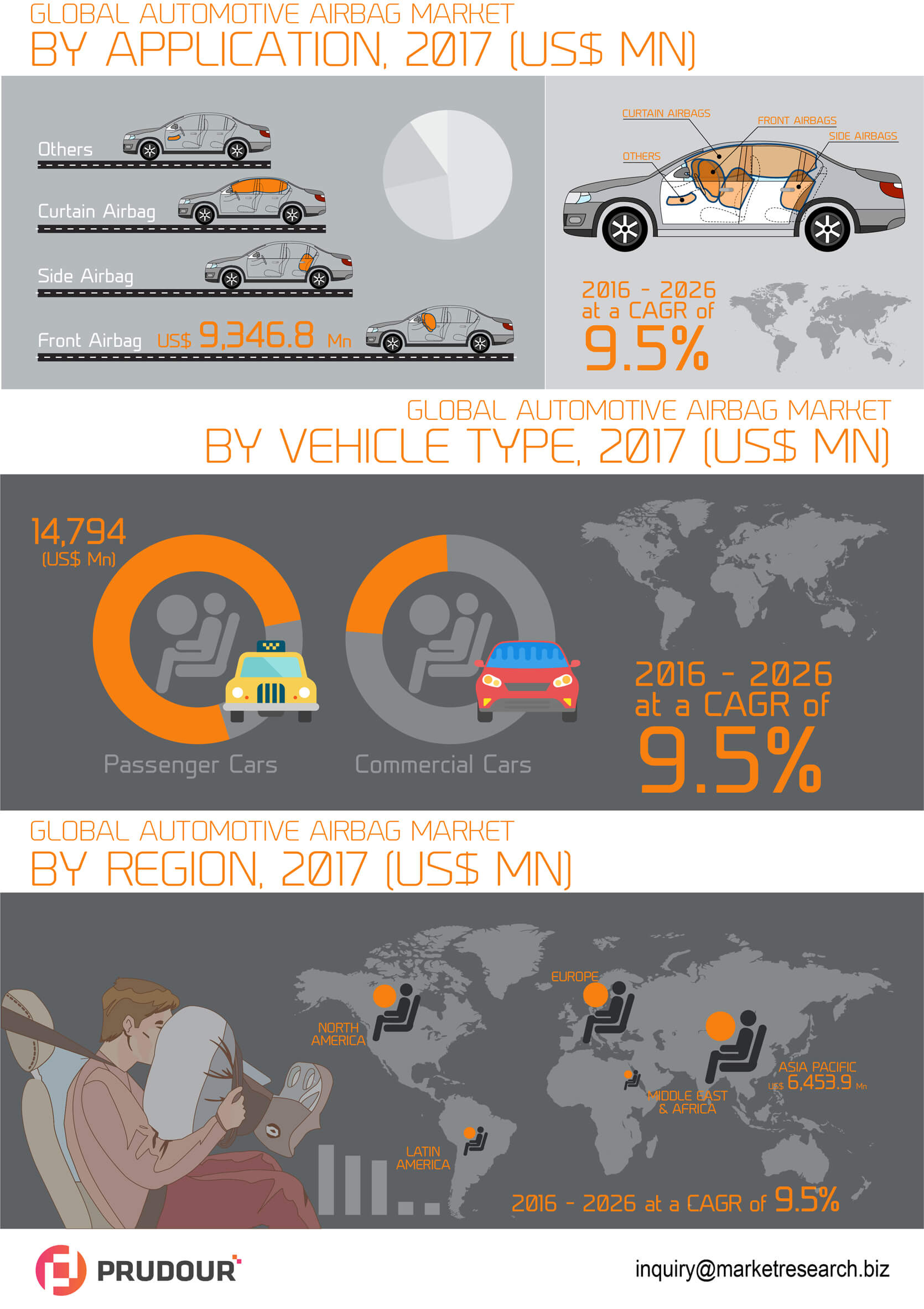 2021 US$ 115,383.2 Mn: Global Automotive Airbag Market is estimated to touch US$ 115,383.2 Mn By 2021
