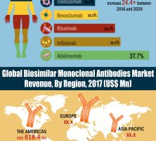 global-biosimilar-monoclonal-antibodies-market-resized