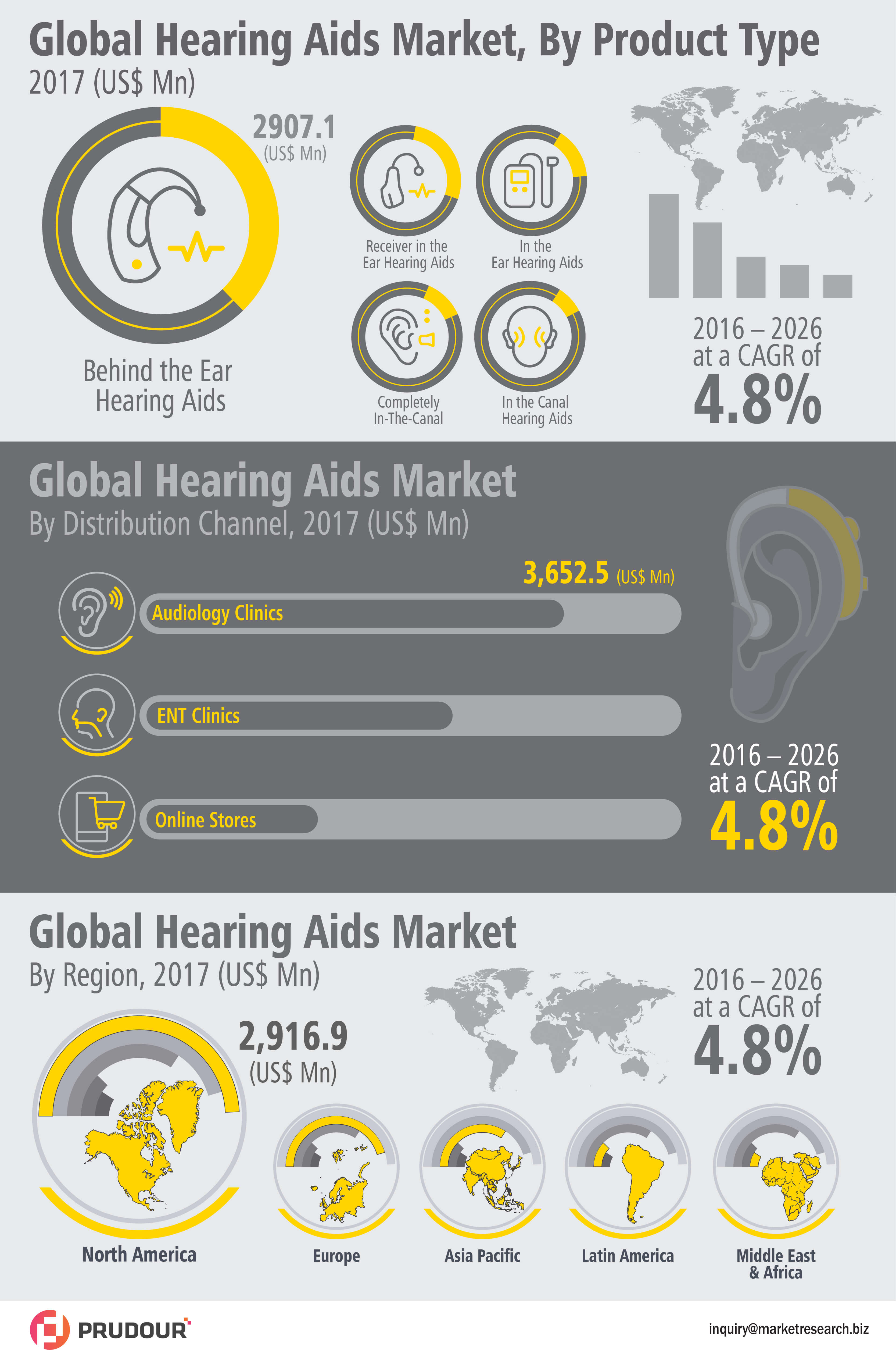 Hearing Aids Market Witnessed CAGR of Over 4.8% During 2017-2026