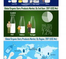 global-organic-dairy-products-market-infographic