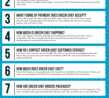 Green Chef Coupon Cause FAQ (C.C. FAQ)