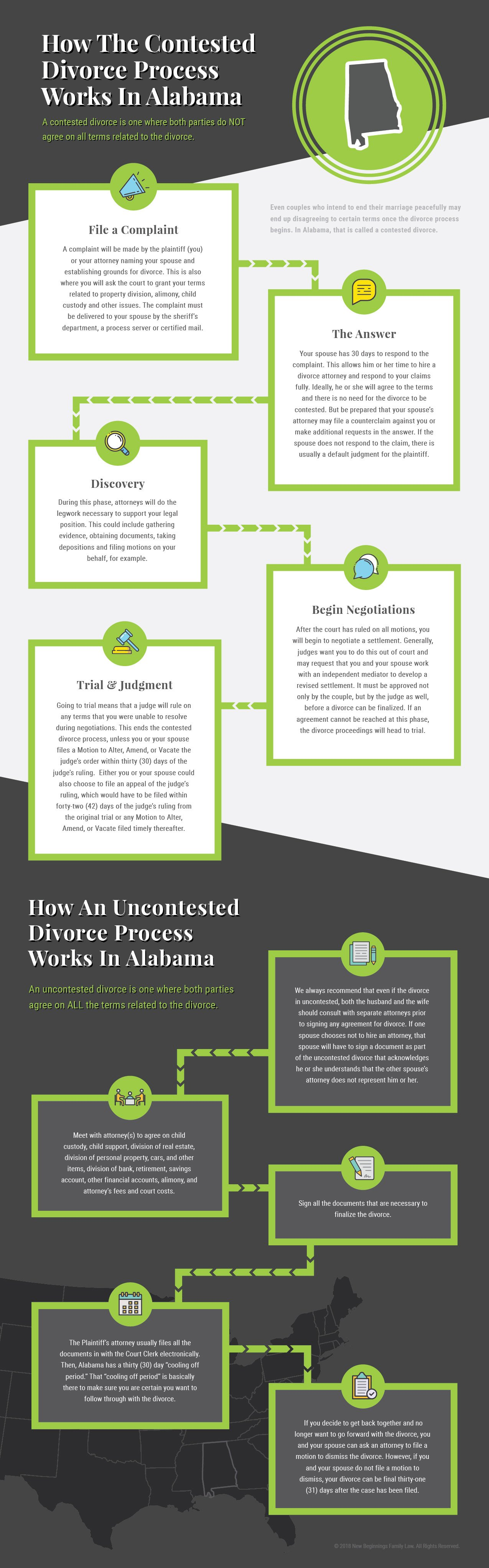 infographic-divorce-process