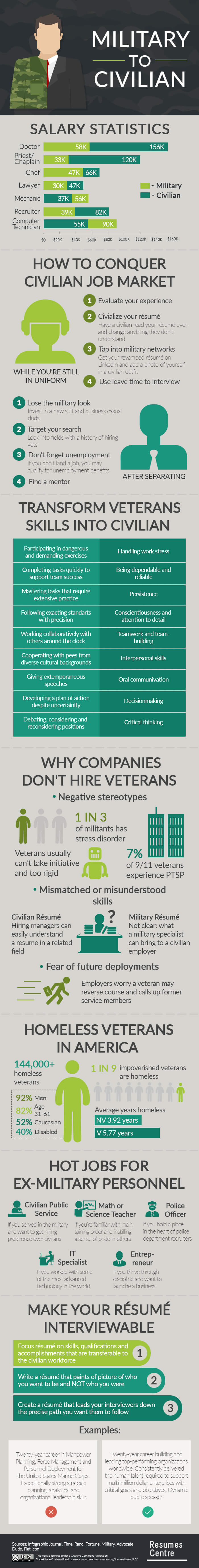 infographic_military_to_civillian