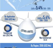 infographics-global-aerospace-adhesives-seleants-market-infographic