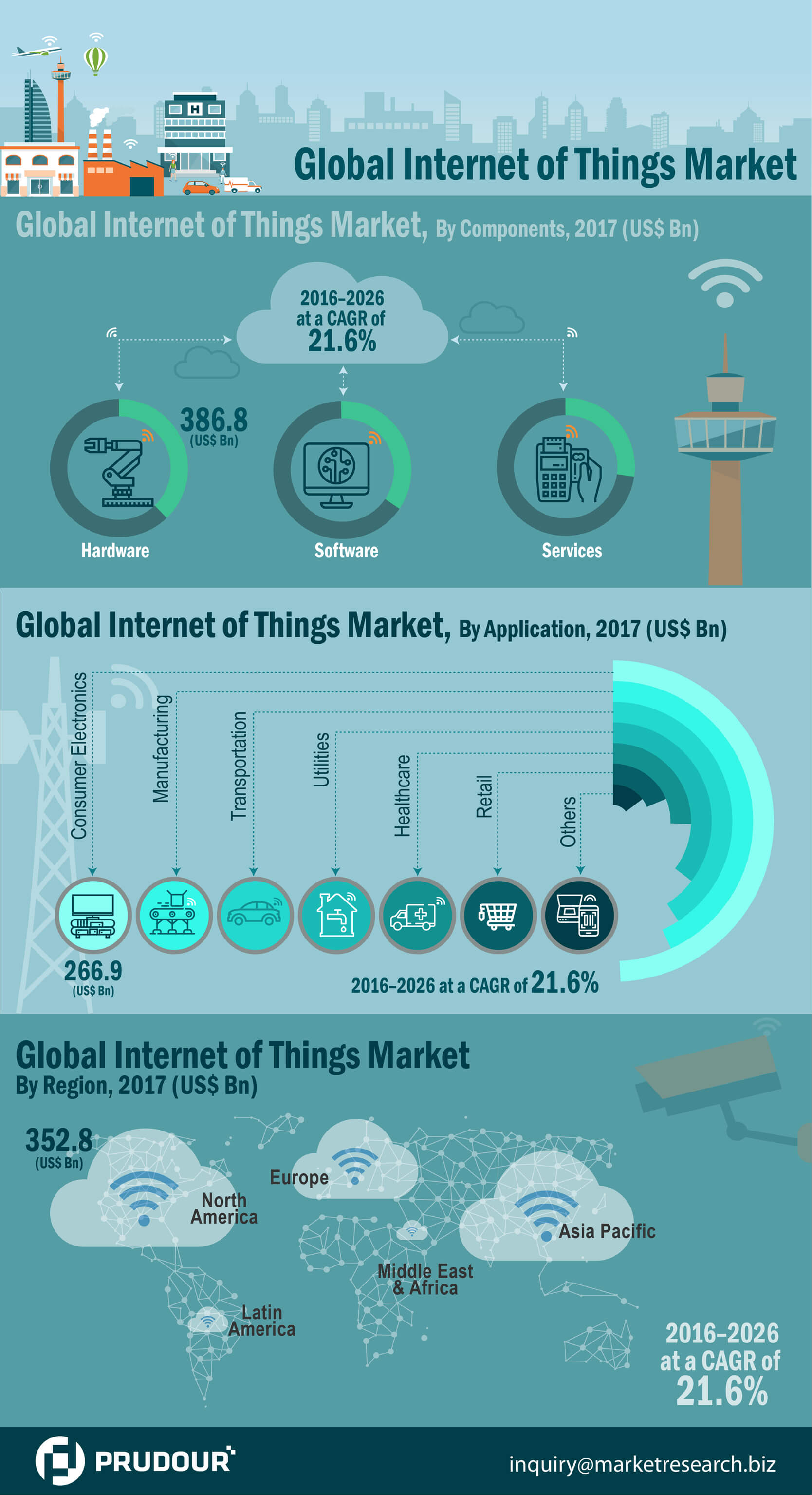internet-of-things-market-infographic