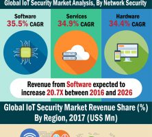 iot-security-market-resized