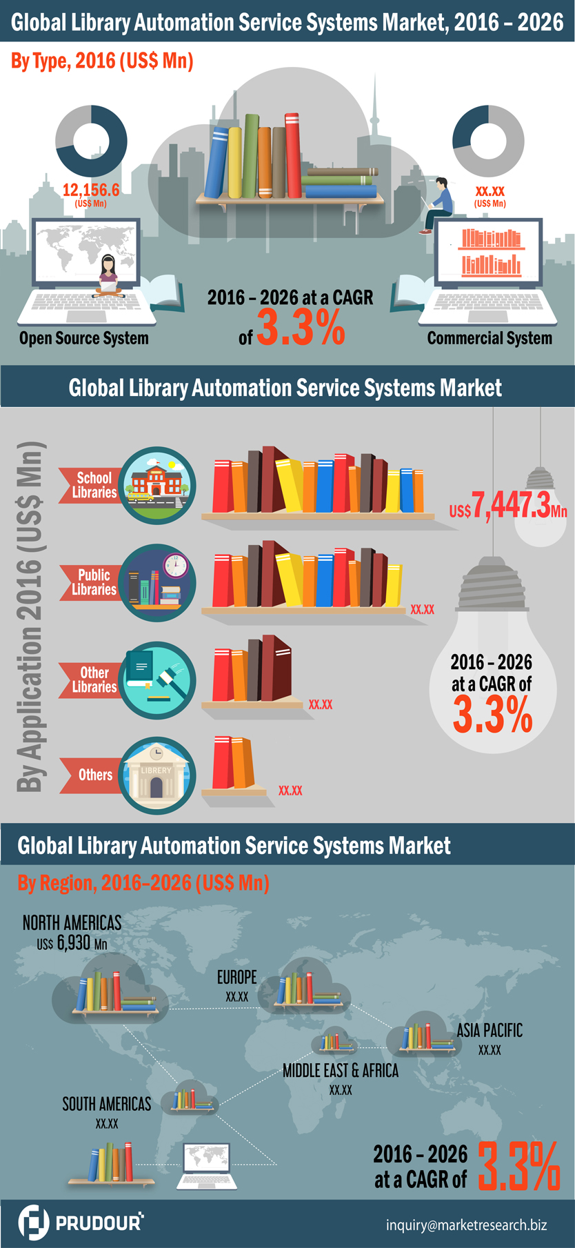 Global Library Automation Service Systems Market Revenue from software expected to increase US$ 9,310.8 Mn between 2016-2026