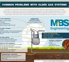 The Problem With Older Gas Systems