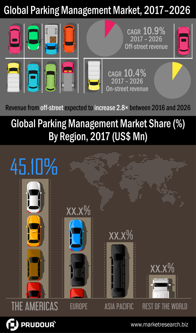 Global Parking Management Market 2017 Trends and Forecast Analysis