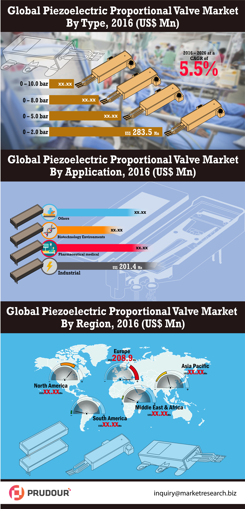 Global Piezoelectric Proportional Valve Market is Growing at US$ 1,107.1 Mn During 2017 to 2026