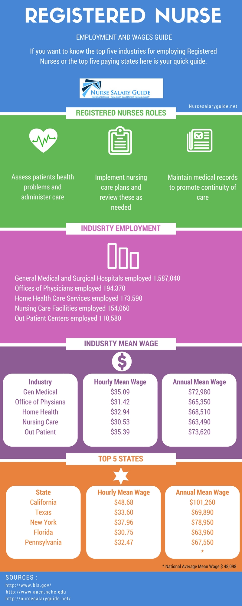 Registered Nurse Employment and Wages Guide