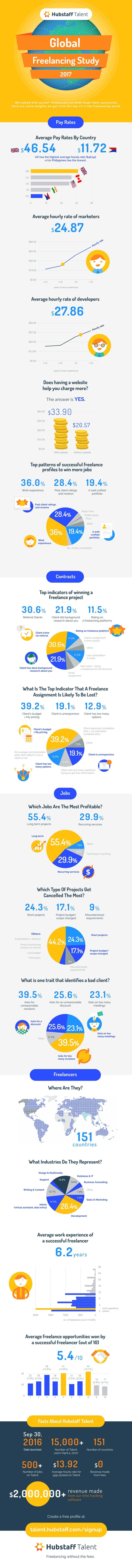 rsz_hubstaffs-freelancing-trends-2017-tentative-title-infographic