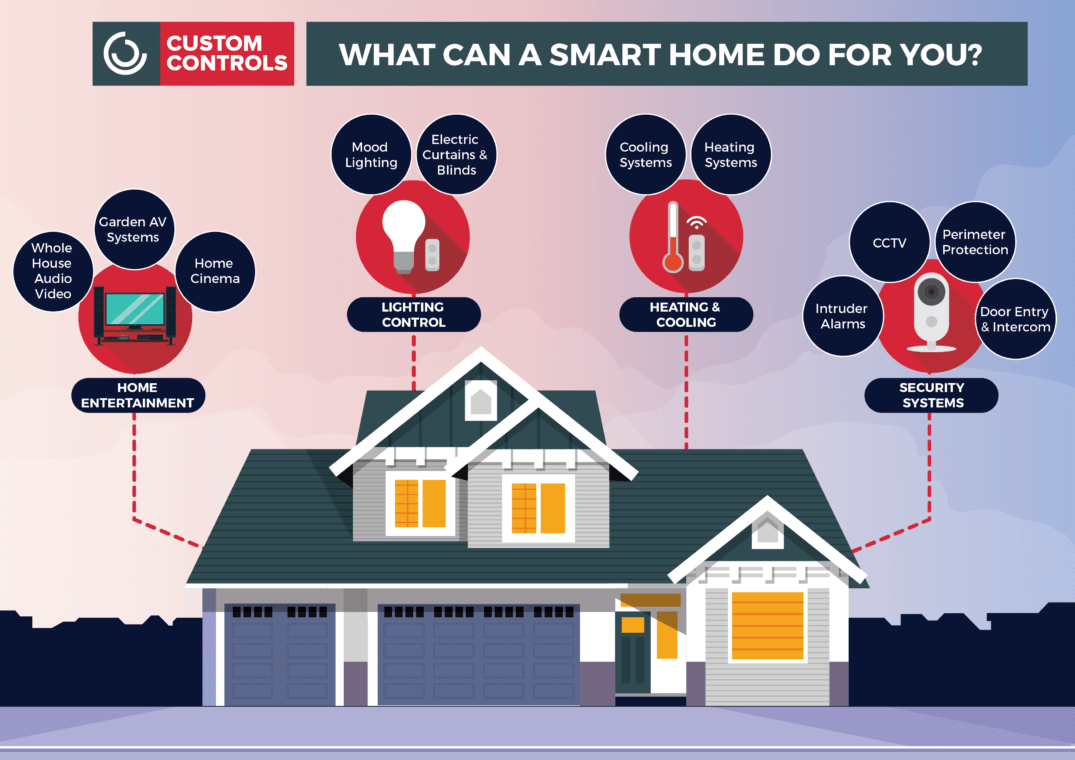 How Can A Smart Home Benefit You?