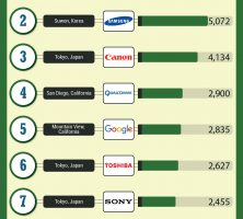 top-10-patents-2015-jafari