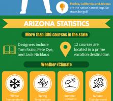 top-golf-travel-destinations-AZ-CA-FL