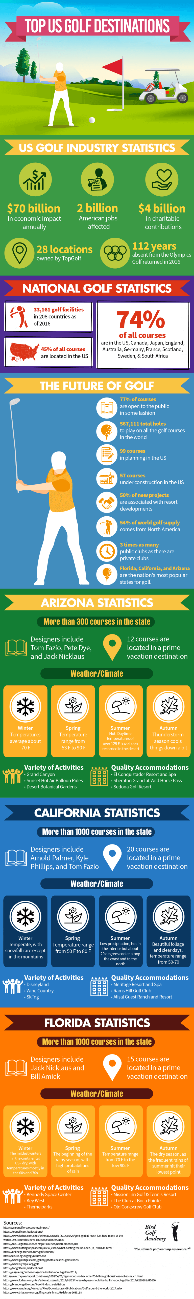 top-golf-travel-destinations-AZ-CA-FL