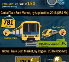 train-seat-market-infographic