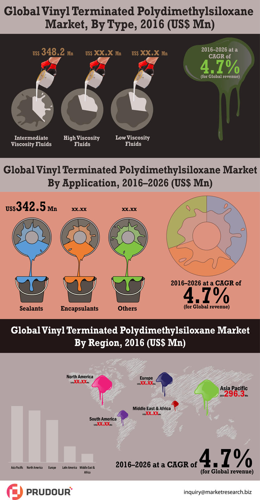 vinyl-terminated-polydimethylsiloxane-market-infographic