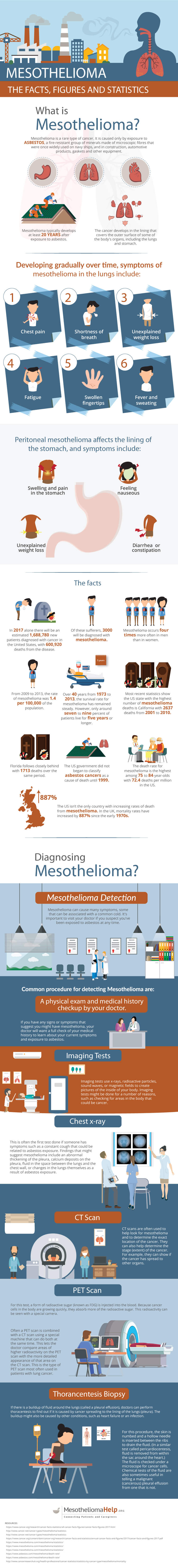 what-is-mesothelioma-infographic