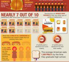 15 Fun Sandwich Facts