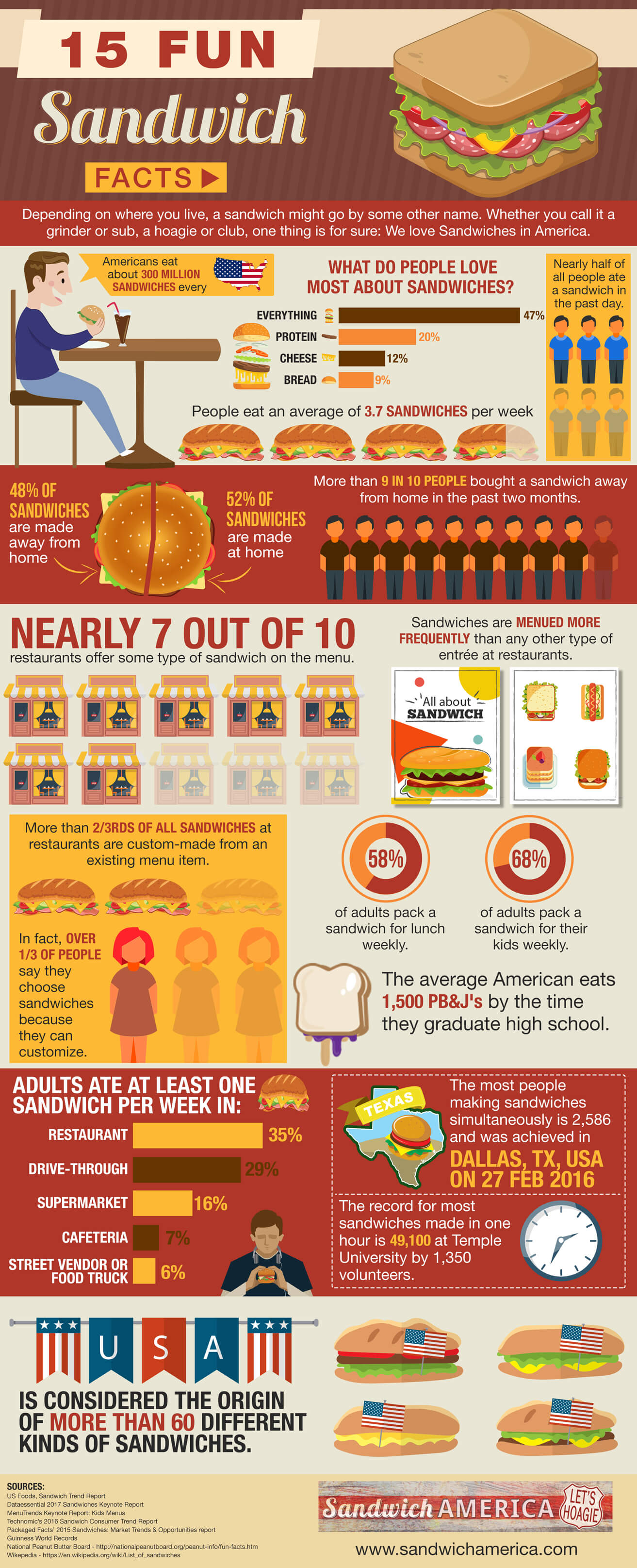15 Fun Sandwich Facts