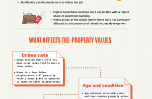 Do Apartment Buildings Affect the Property Values of Nearby Homes?
