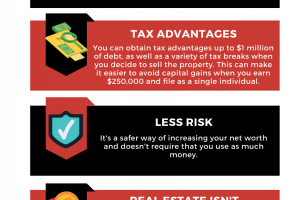 Why Real Estate Investment Is A Good Investment And How Does It Compare to Investing In The Stock Market