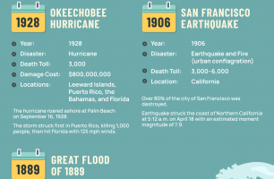 7 Deadliest Natural Disasters in the USA History
