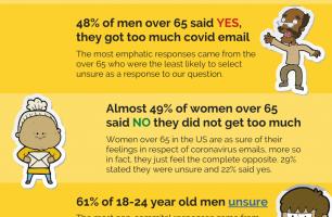 Covid-19 Email Marketing US Consumer Sentiment Survey