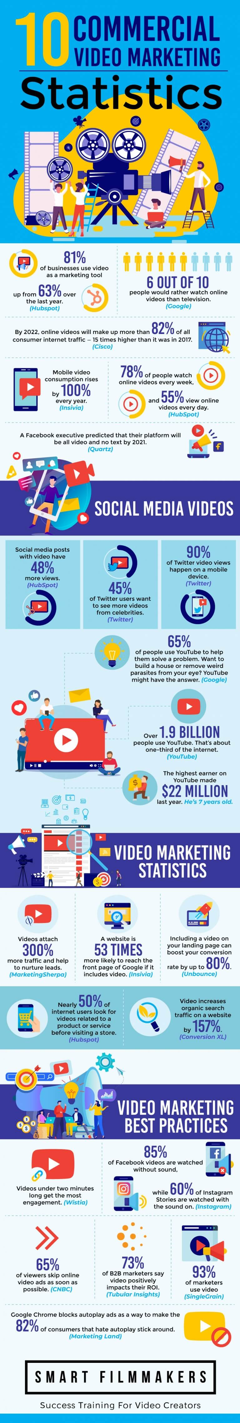 Commercial Video Marketing Statistics