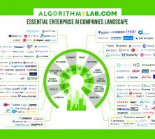 Essential Enterprise AI Companies Landscape